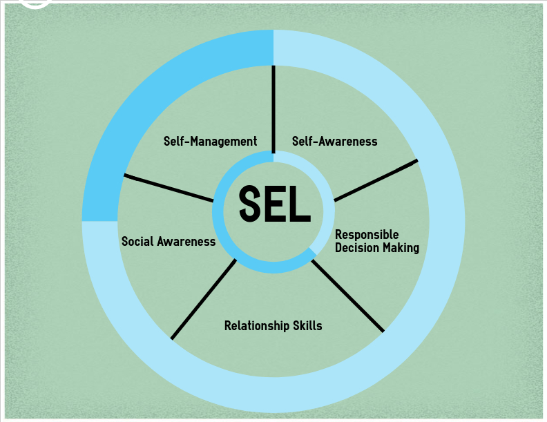 There are five different aspects of Social Emotional Learning (SEL) included in the curriculum.