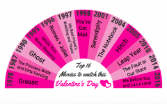 Top 16 movies to watch this Valentine's Day